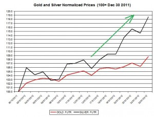 Gold price forecast & silver prices 2012 January 26