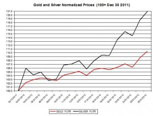 Gold price forecast & silver prices 2012 January 27