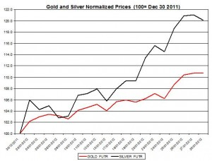Gold price forecast & silver prices 2012 January 31