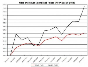 Gold price forecast & silver prices outlook 2012 January 23