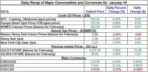 Gold and Silver Crude oil prices, Natural gas price 2012  January 10