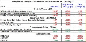 Gold and Silver  Crude oil prices, Natural gas price 2012  January 11