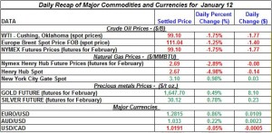 Gold Silver Crude oil prices, Natural gas price 2012  January 12