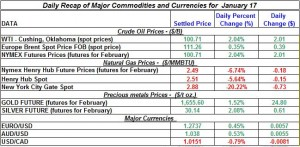 Gold price and Silver oil prices, Natural gas price 2012  January 17