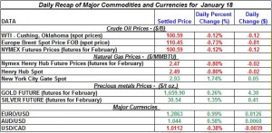 Gold price forex and Silver etf price Crude oil prices, Natural gas price 2012  January 18