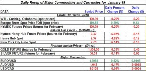 Gold price forex and Silver etf price Crude oil prices, Natural gas price 2012  January 19