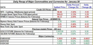 Gold price forex and Silver etf price Crude oil prices, Natural gas price 2012  January 20
