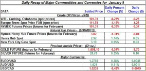 Gold and Silver oil prices, Natural gas price 2012  January 9