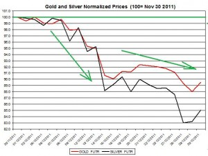 Gold prices forecast & silver price outlook 2011 December January 2012