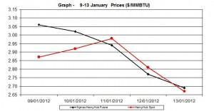 Natural Gas ETFS natural gas price  chart - 9-13  January  2012