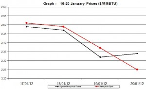 Natural Gas price  chart - 16-20  January  2012