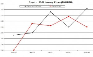 Natural Gas price  chart - 23-27  January  2012