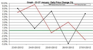 Natural Gas price chart - percent change 23-27 January  2012