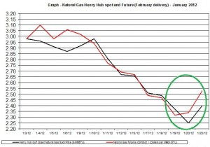 Natural gas spot price future (Henry Hub) January 2012 January 24