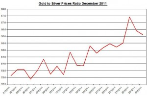 Ratio Gold price forecast & silver price outlook 2011 January 3