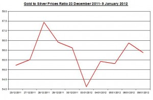 Ratio Gold price forecast & silver price outlook 2012 January 10