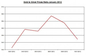 Ratio Gold price forecast & silver price outlook 2012 January 11