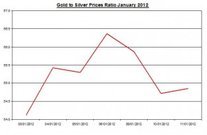 Ratio Gold price forecast & silver price outlook 2012 January 12