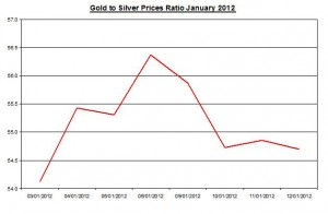 Ratio Gold price forecast & silver price outlook 2012 January 13