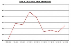 Ratio Gold price forecast & silver price outlook 2012 January 16