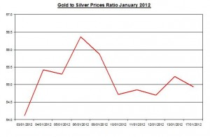 Ratio Gold price forecast & silver price outlook 2012 January 18