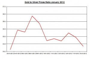 Ratio Gold price forecast & silver price outlook 2012 January 19