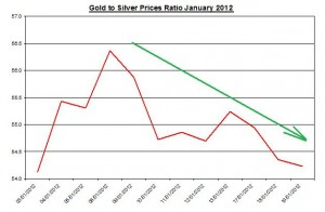 Ratio Gold price forecast & silver price outlook 2012 January 20