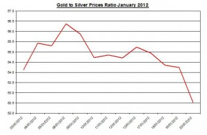 Ratio Gold price forecast & silver price outlook 2012 January 23