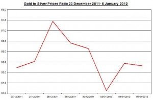 Ratio Gold price forecast & silver price outlook 2012 January 6