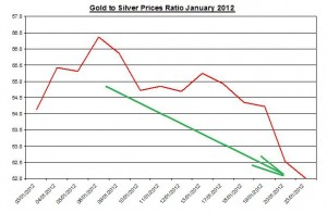 Ratio Gold price forecast & silver prices 2012 January 24