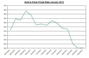 Ratio Gold price forecast & silver prices 2012 January 25