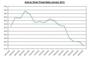 Ratio Gold price forecast & silver prices 2012 January 26