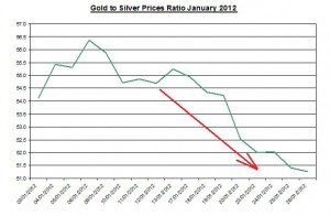 Ratio Gold price forecast & silver prices 2012 January 27