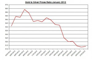 Ratio Gold price forecast & silver prices 2012 January 30