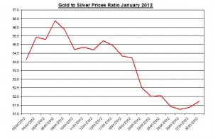Ratio Gold price forecast & silver prices 2012 January 31