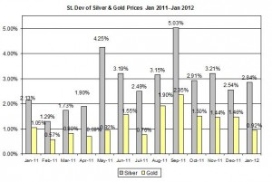 Standard deviation Gold price forecast & silver price outlook 2012 January 12