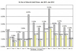 Standard deviation Gold price forecast & silver price outlook 2012 January 20