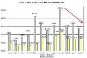 Standard deviation Gold price forecast & silver price outlook 2012 January 5