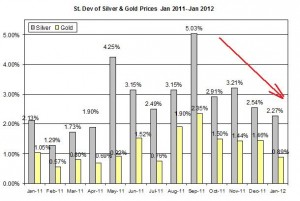Standard deviation Gold price forecast & silver prices outlook 2012 January 25