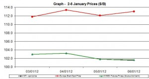 Crude oil price WTI BRENT oil  chart -2-6 January  2012