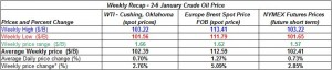 Table crude oil prices - 2-6 January  2012