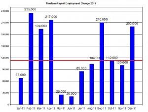 U.S. Nonfarm payroll employment up to December  2012 January 5