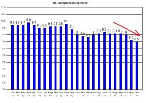 U.S. Unemployed Rate (percent) January 5 2012