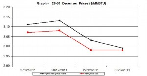 natural gas prices Henry Hub chart - 27-30 December  2011