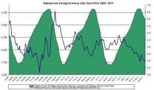 natural gas prices chart 2011 (Henry Hub Natural Gas storage 2012 January 12