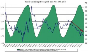 natural gas prices chart 2011 (Henry Hub Natural Gas storage 2012 January 19