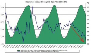 natural gas prices chart 2011 (Henry Hub Natural Gas storage 2012 January 27