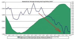 natural gas prices chart 2011 (Henry Hub Natural Gas storage 2012 January 5