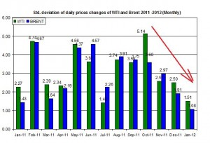 standard deviation Crude oil price Brent oil and WTI spot oil  2011 -2012 January 23