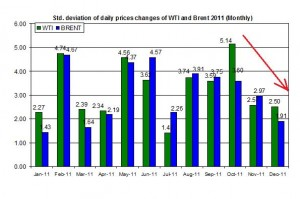 standard deviation of the spot oil prices  WTI and Brent spot oil 2011 outlook 2012